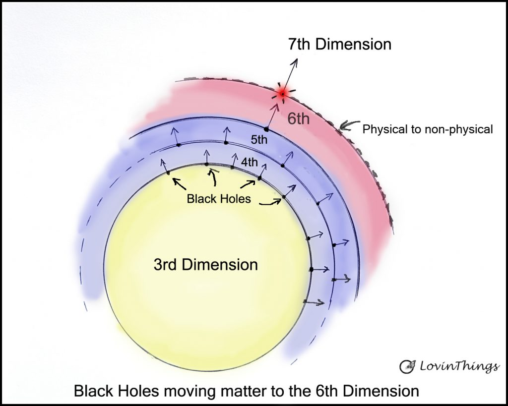Universe expands with black holes