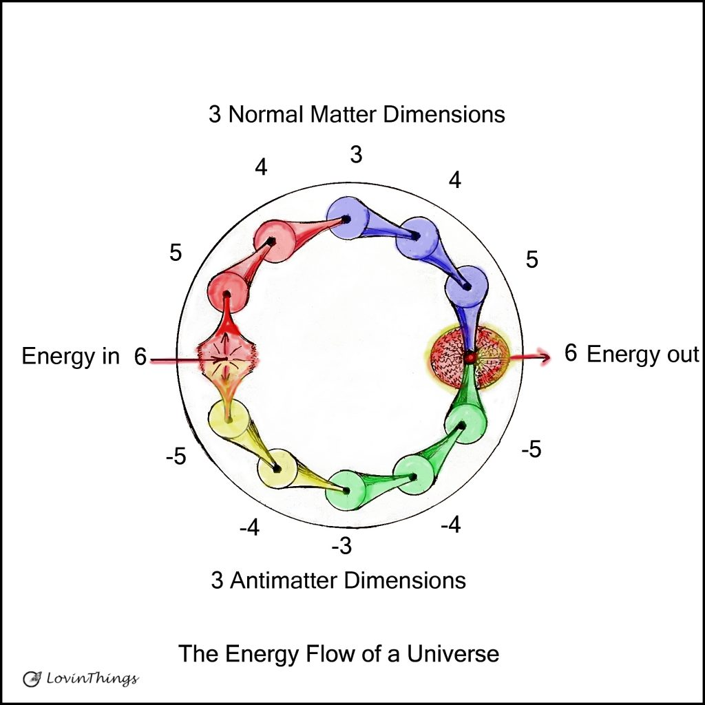 energy-flow-in-the-universe